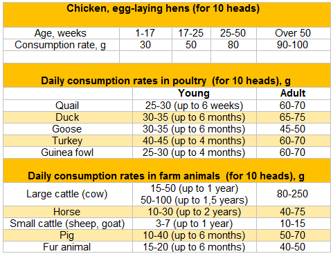 Daily consumption rate of natural powdered feed chalk in chicken, in poultry, in farm animals
