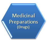 Medicinal preparation (drug) is a natural or synthetic substance
