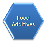 Food additives are natural or chemically synthesized substances