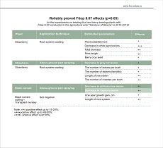 Reliably proved Fitop 8.67 effects in the experiments on treating fruit and berry-bearing plants in 2010-2012